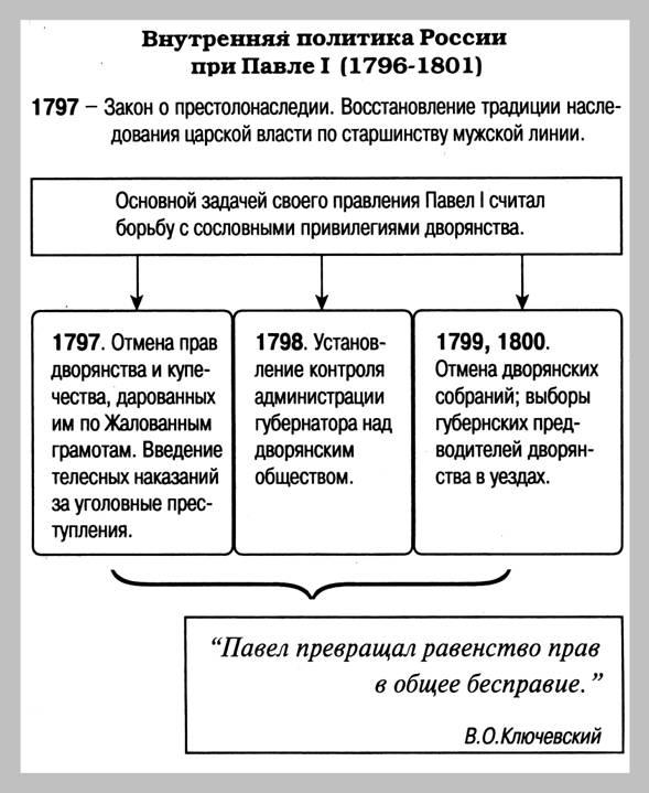 Правление петра первого в таблицах и схемах